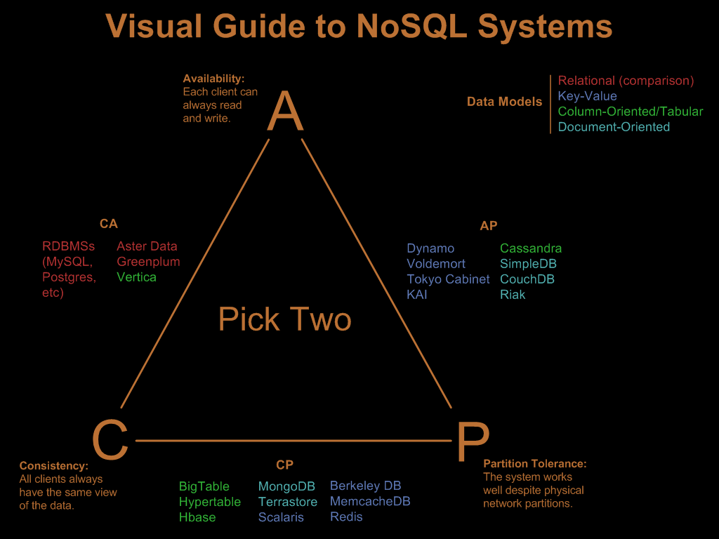 Introduction to HBase and NoSQL systems - Unweaving the web